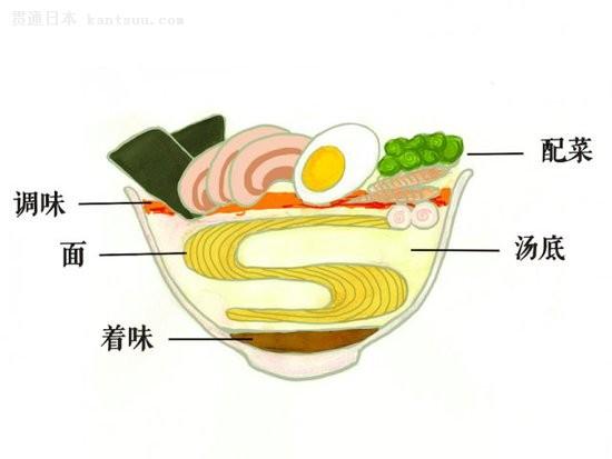 日本拉面中国拉面有啥区别?